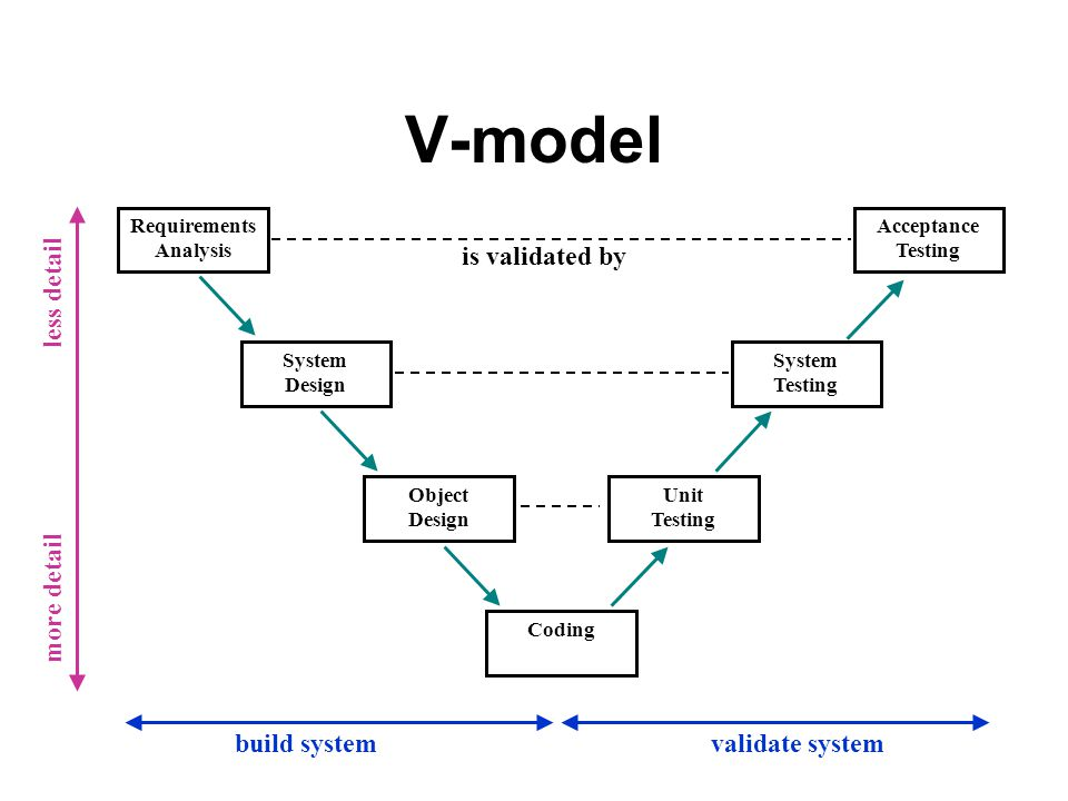 model in software testing v diagram of ear label test the process ece 417 617 elements engineering 5
