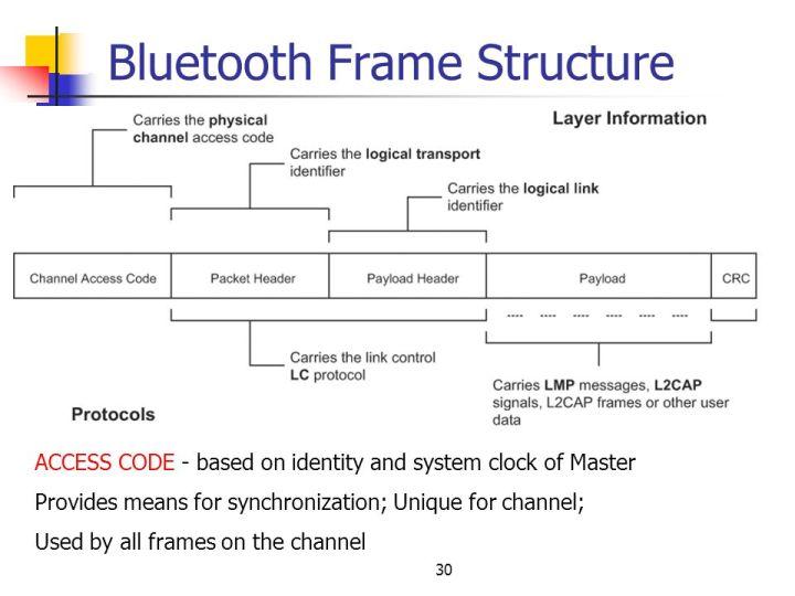 bluetooth frame format ppt | Viewframes.org