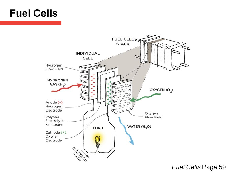 3 Heating & Cooling (HVAC) Page ppt download