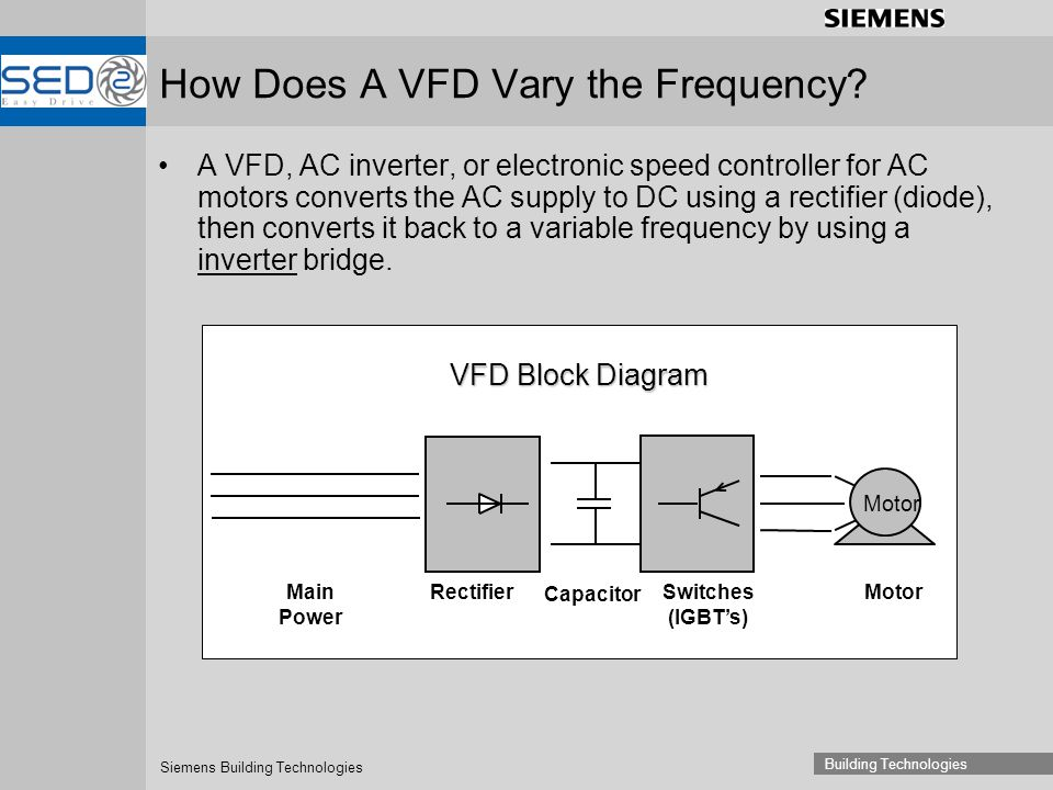 siemens vfd wiring diagram 2012 honda civic parts flow great installation of variable frequency drives basics ppt video online download rh slideplayer com circuit