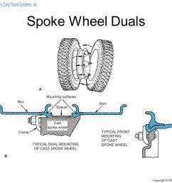 5 spoke wheel duals [ 1278 x 959 Pixel ]