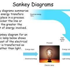 What Is An Energy Transfer Diagram 2003 Buick Century Fuse Box Transfers And Efficiency Ppt Download Sankey Diagrams