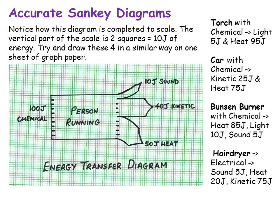 energy transfer diagram for a torch studor vent installation transfers and efficiency ppt download accurate sankey diagrams