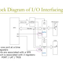 Functional Block Diagram Of 8086 Microprocessor Trailer Wiring 7 Pin Flat Nz Io Data Draw