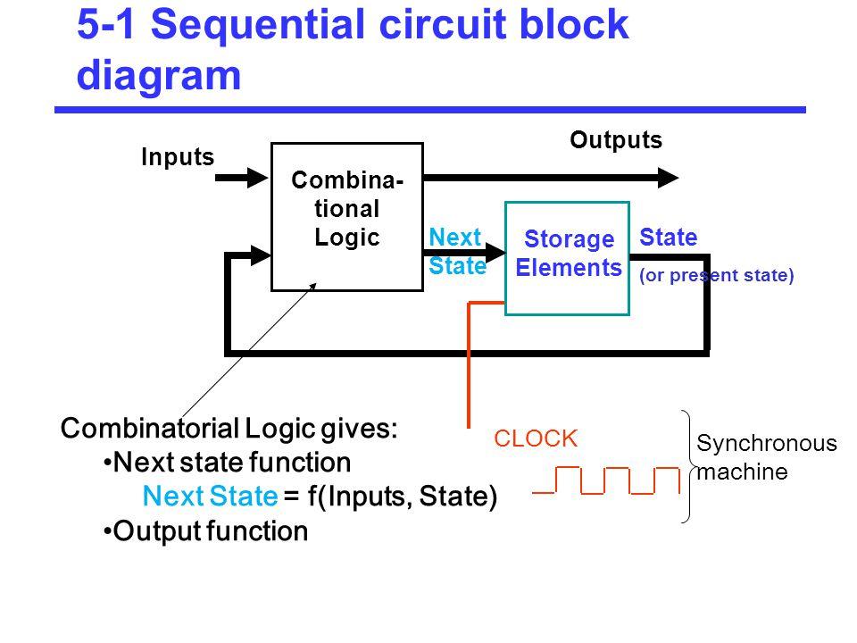 Block Diagram Of Sequential Circuit | Diagram Sequential Logic Circuit Diagram Noel Paine Diagram