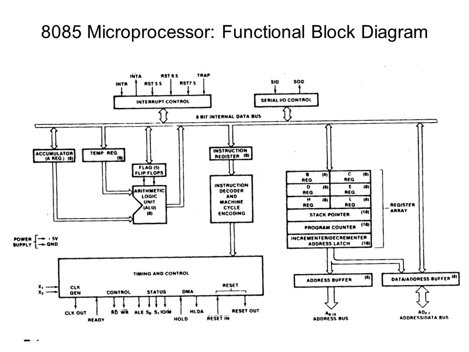 functional block diagram of 8086 microprocessor parmar ballast wiring and microcontroller ppt video online download 4 8085