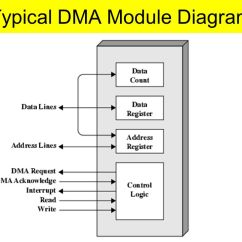 Computer Architecture Block Diagram Integra Radio Wiring Dma Great Installation Of Direct Memory Access Introduction To Ppt Video Online Download Rh Slideplayer Com 8237 Controller Pdf