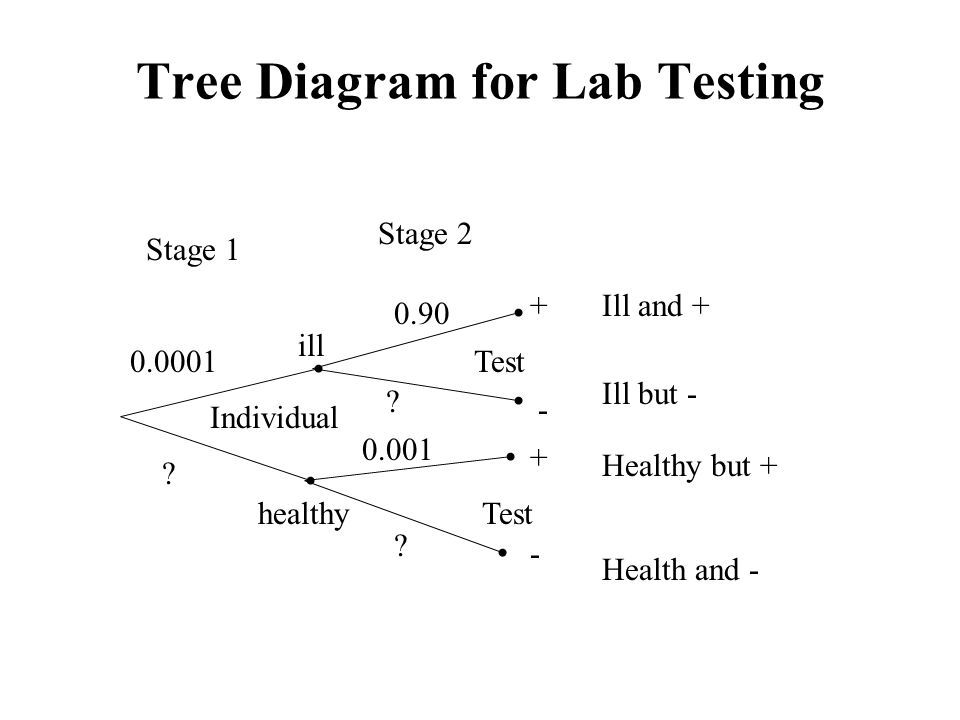 lab tree diagram double pole single throw light switch wiring stat 111 introductory statistics ppt video online download for testing