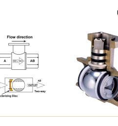 control valves specifications sizing technologies ppt download belimo 3 way mixing valve piping diagram [ 1122 x 793 Pixel ]