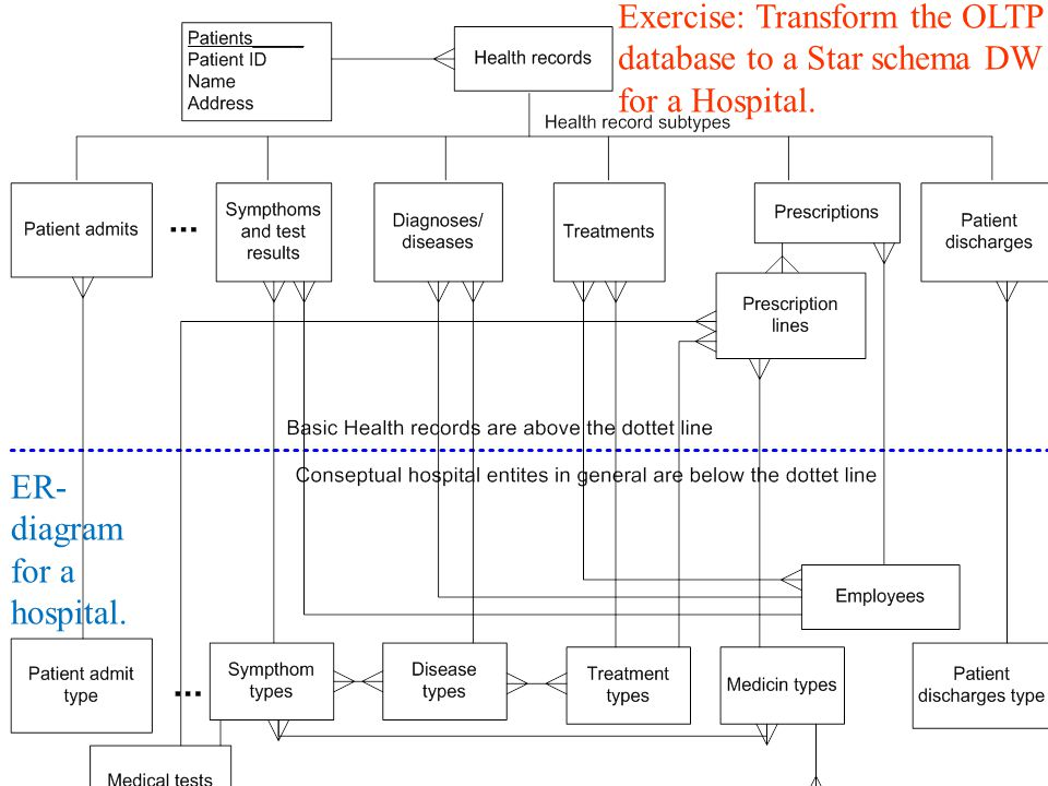hospital database design diagram light socket wiring contents of this slideshow ppt video online download exercise transform the oltp to a star schema dw for