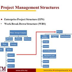 Communication Cycle Diagram 2000 Hyundai Elantra Fuel Pump Wiring Mde Project Management - Ppt Download