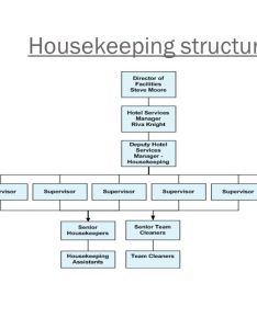 Typical cleaning responsibilities of the housekeeping department also structure ppt video online download rh slideplayer