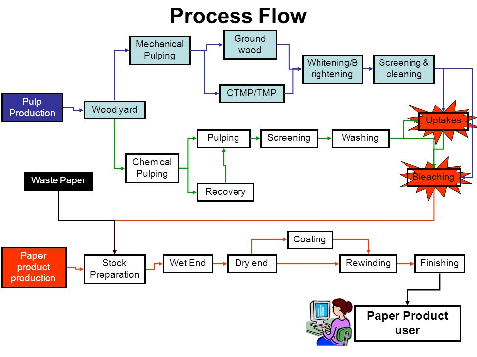 Process Flow Paper Product User Ground Wood Mechanical
