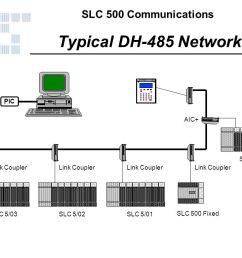 typical dh 485 network link coupler slc 5 03 slc 5 02 slc [ 1025 x 768 Pixel ]