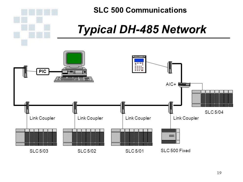 medium resolution of typical dh 485 network link coupler slc 5 03 slc 5 02 slc
