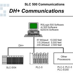 dh communications dh other processors rslogix 500 software [ 1025 x 768 Pixel ]