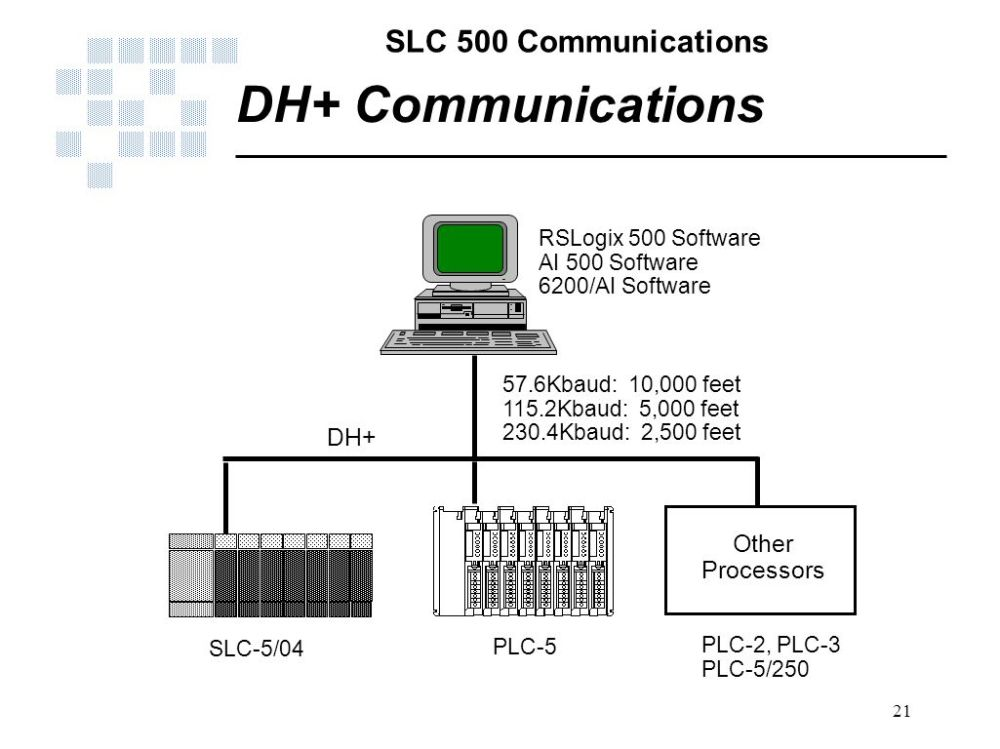 medium resolution of dh communications dh other processors rslogix 500 software