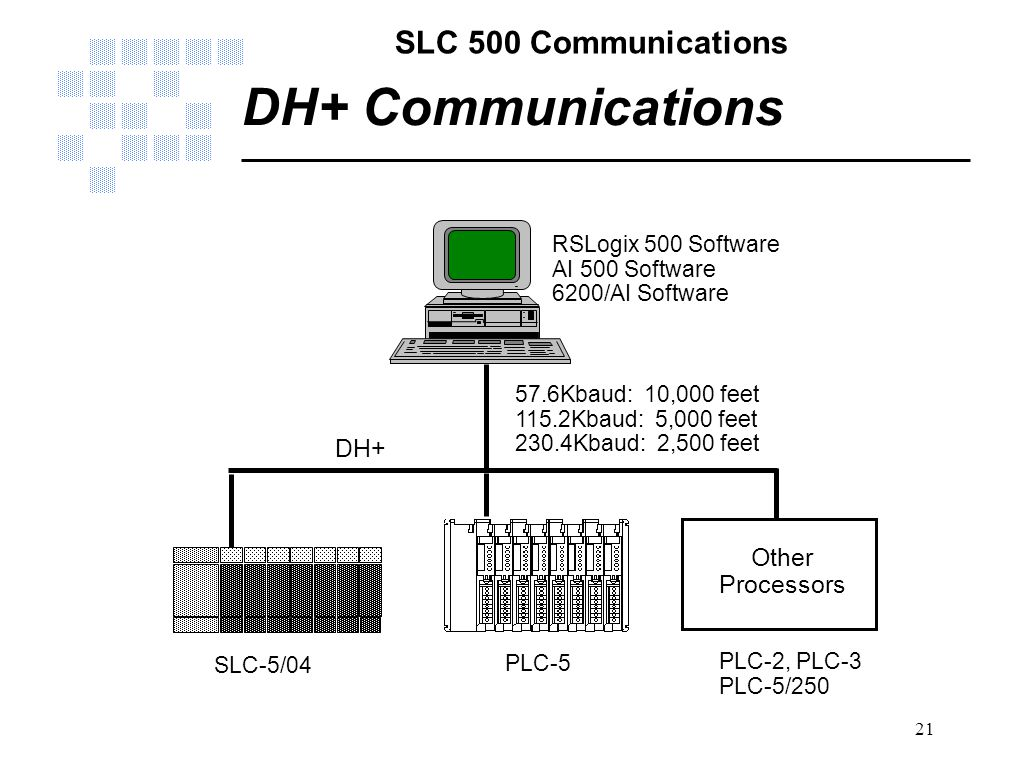 hight resolution of dh communications dh other processors rslogix 500 software