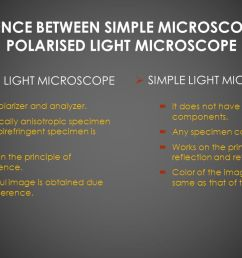 difference between simple microscope and polarised light microscope [ 1280 x 720 Pixel ]