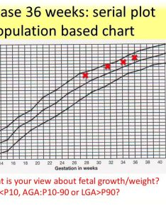 Our case weeks serial plot population based chart also fetal growth patterns how to improve the antenatal detection of rh slideplayer