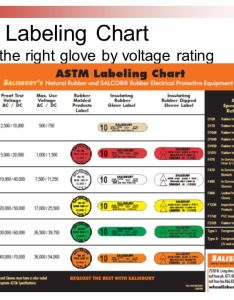 glove labeling chart choose the right by voltage rating also implementing nfpa  electrical safety standards ppt video online rh slideplayer