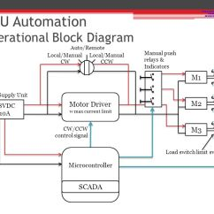 Domestic Ring Main Wiring Diagram Radio For 2004 Chevy Silverado With Bose System Unit Diagramprototype Development Of Automated Ppt Videormu Automation