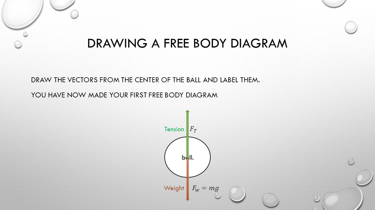 hight resolution of drawing a free body diagram
