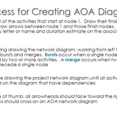process for creating aoa diagrams [ 1280 x 720 Pixel ]