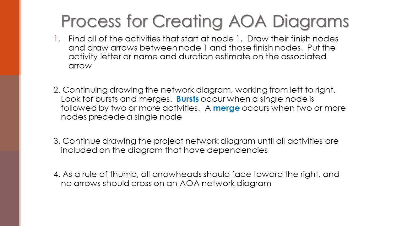 hight resolution of process for creating aoa diagrams