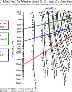 Figure modified depriester chart in   also goal design  flash drum ppt video online download rh slideplayer