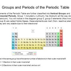 Francium Atom Diagram Dual Xd250 Radio Wiring Chemistry Revision Material - Ppt Video Online Download