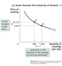 14 figure 47 2 c unit elastic demand inelastic demand and elastic demand ray and anderson krugman s economics for ap first edition copyright 2011 by  [ 1365 x 1024 Pixel ]