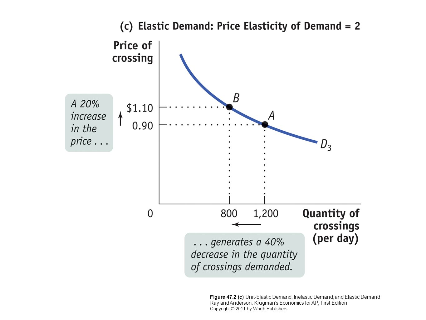 hight resolution of 14 figure 47 2 c unit elastic demand inelastic demand and elastic demand ray and anderson krugman s economics for ap first edition copyright 2011 by