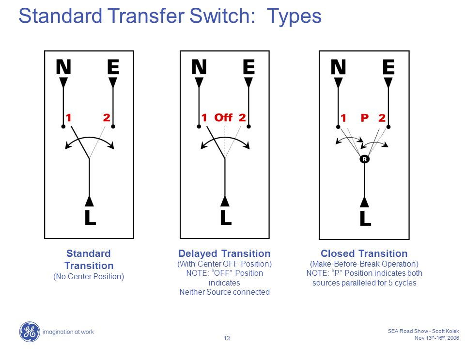 how to wire a generator transfer switch diagram wiring position 2016 wrangler radio transition great installation of automatic ats ppt video online download rh slideplayer com your home well pump