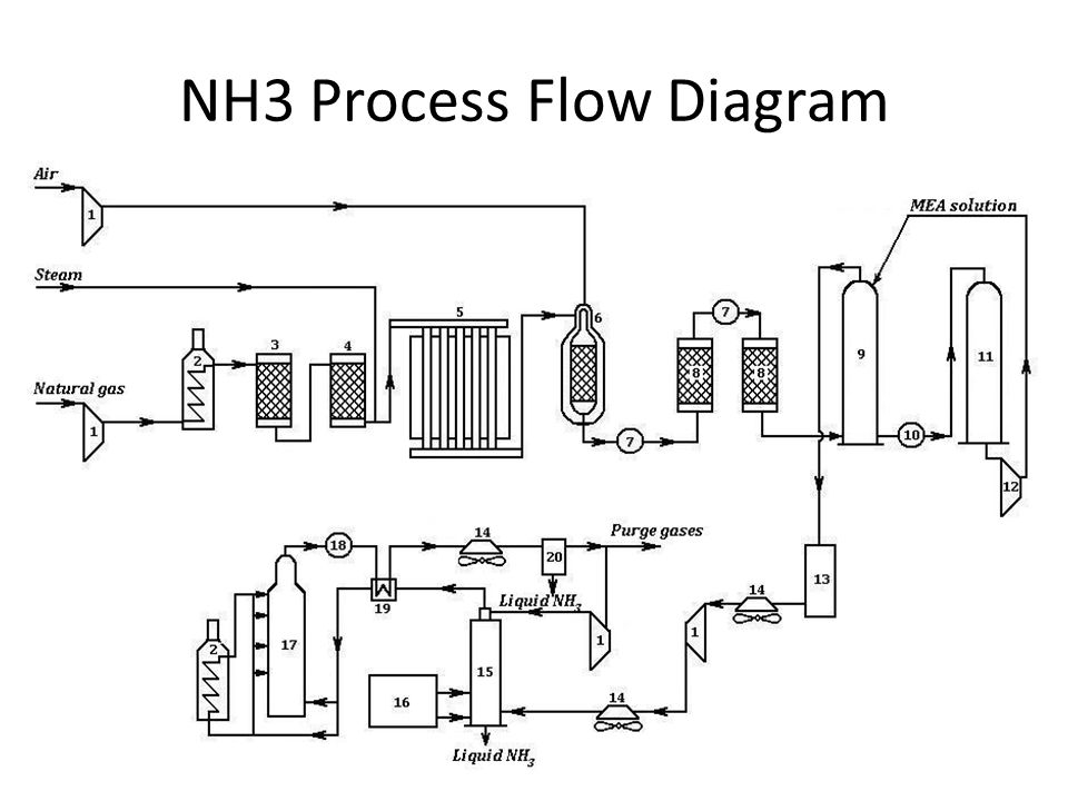 process flow diagram in ppt