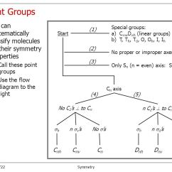 Molecular Orbital Diagram Of Oh Jeep Wrangler Front Suspension Symmetry Elements Group Theory - Ppt Video Online Download