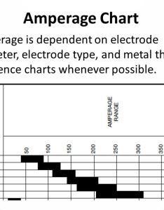 Amperage chart is dependent on electrode diameter type and metal thickness also smaw ppt video online download rh slideplayer