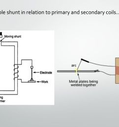 21 movable shunt in relation to primary and secondary coils  [ 1280 x 720 Pixel ]