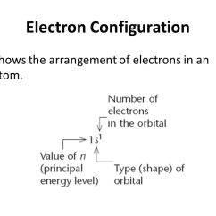 Show The Orbital Filling Diagram For Bromine Nissan 1400 Bakkie Wiring All Of With Its Electrons P Electron Configuration And Diagrams Ppt Video Online Download