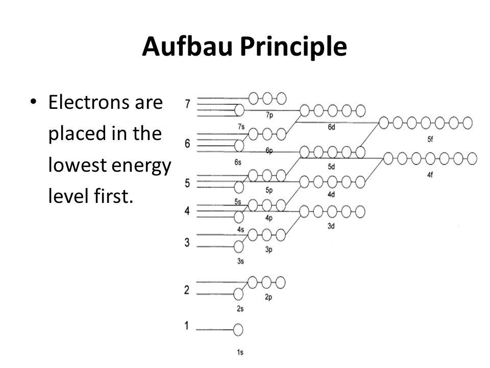 orbital diagram for beryllium lutron wiring diagrams electron configuration and - ppt video online download