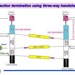 Tcp Three Way Handshake Diagram Golf Wiring Chapter 12 Transmission Control Protocol Ppt Video Online 41 Connection Termination Using