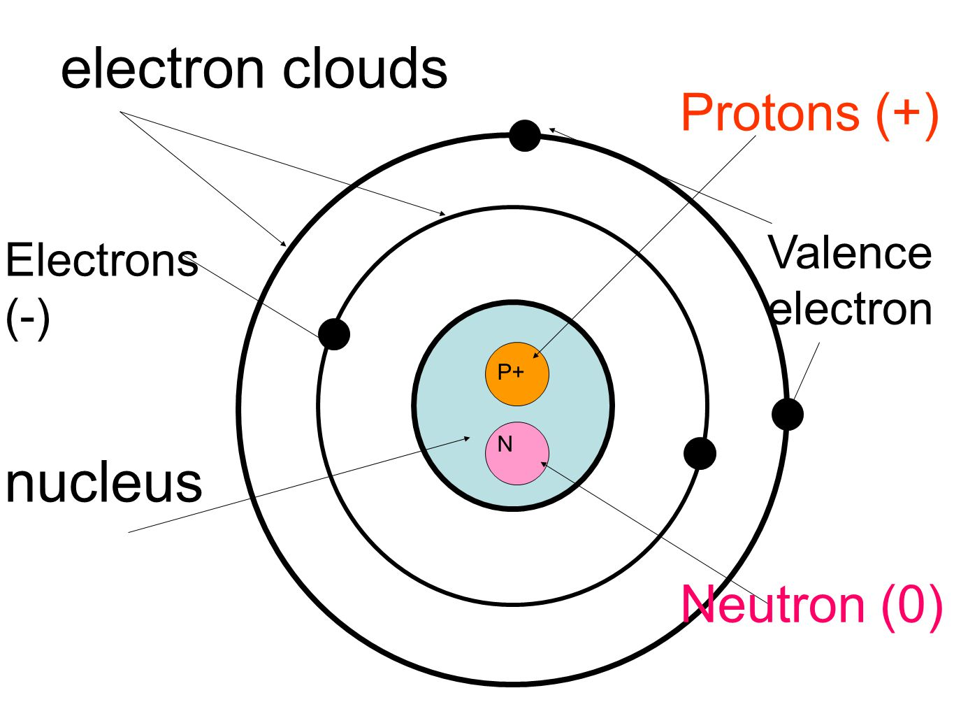 Protons Neutrons Electrons Table Worksheet