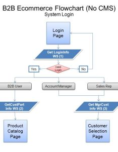 ecommerce flowchart no cms also ppt download rh slideplayer