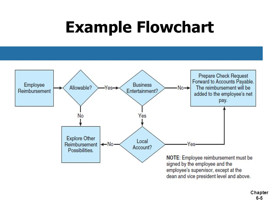 information flow chart diagram shunt trip breaker wiring chapter 6 documenting accounting systems ppt video 5 example flowchart 4