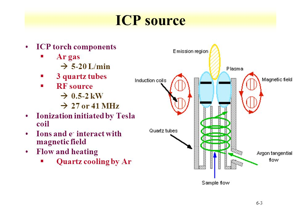 icp torch in diagram motor wiring u v w atomic emission spectroscopy ppt video online download 3 source