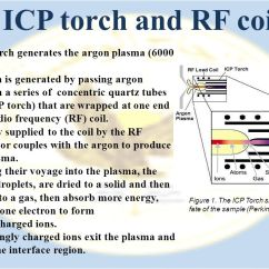 Icp Torch In Diagram Rockford Fosgate Capacitor Wiring Inductively Coupled Plasma Mass Spectrometry Or Ms Ppt Download 9