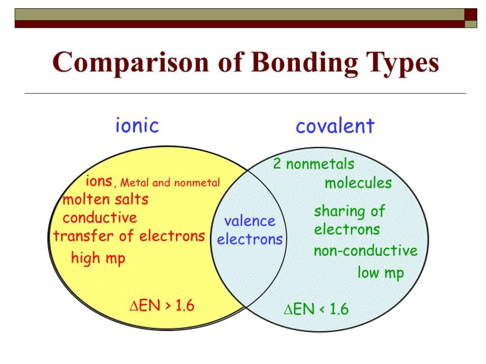 medium resolution of chemical bonds ppt download