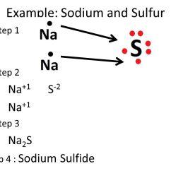 Electron Dot Diagram For S 2000 Subaru Exhaust Sodium We Wiring Ionic Bonding Ppt Download Atomic Number