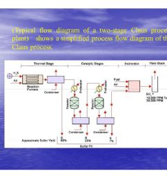 typical flow diagram of a two stage claus process [ 1122 x 793 Pixel ]