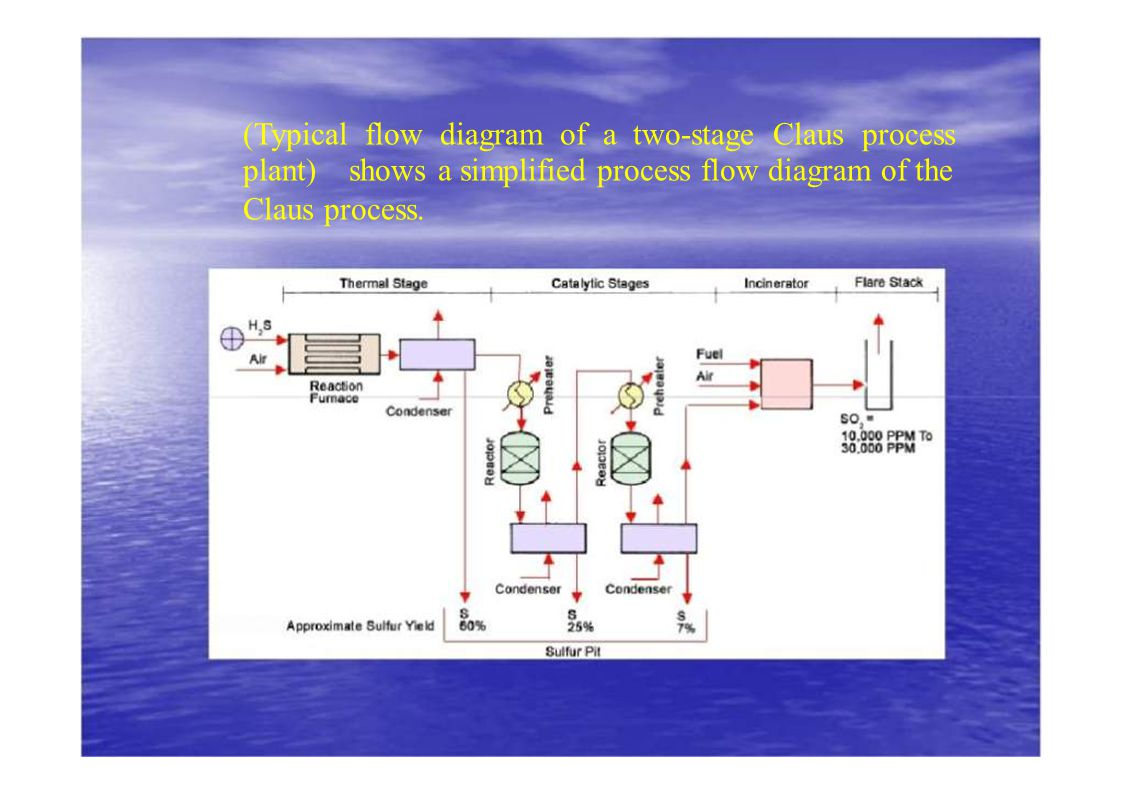 hight resolution of  typical flow diagram of a two stage claus process